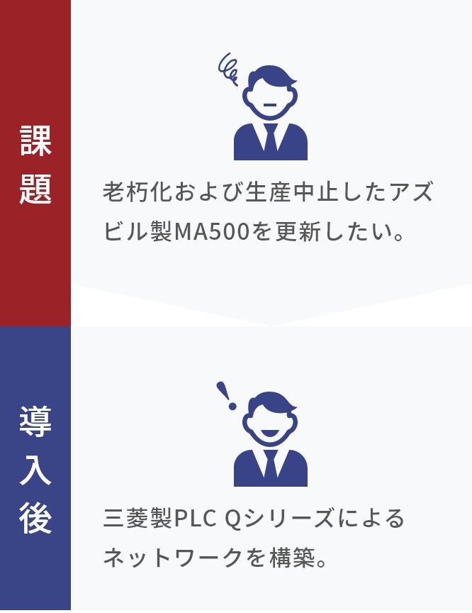 熱処理メーカー工場MA500 更新